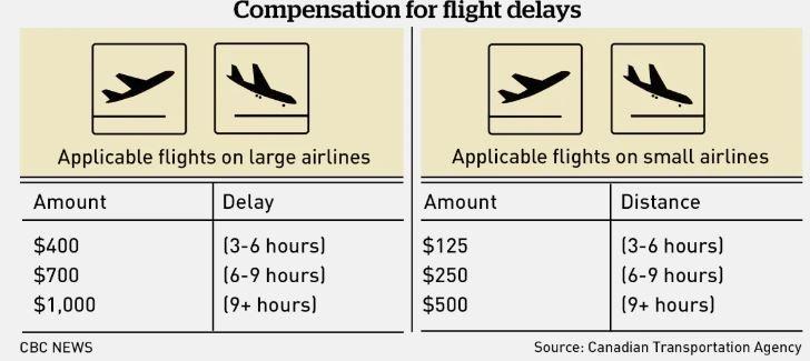 飞机晚点最高可赔$1000!航班延误赔偿新规本周日实行