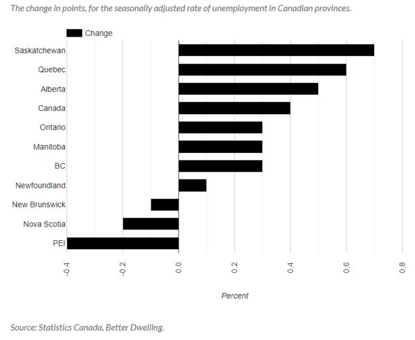 加拿大11月失业率飙升,只有这三省是例外