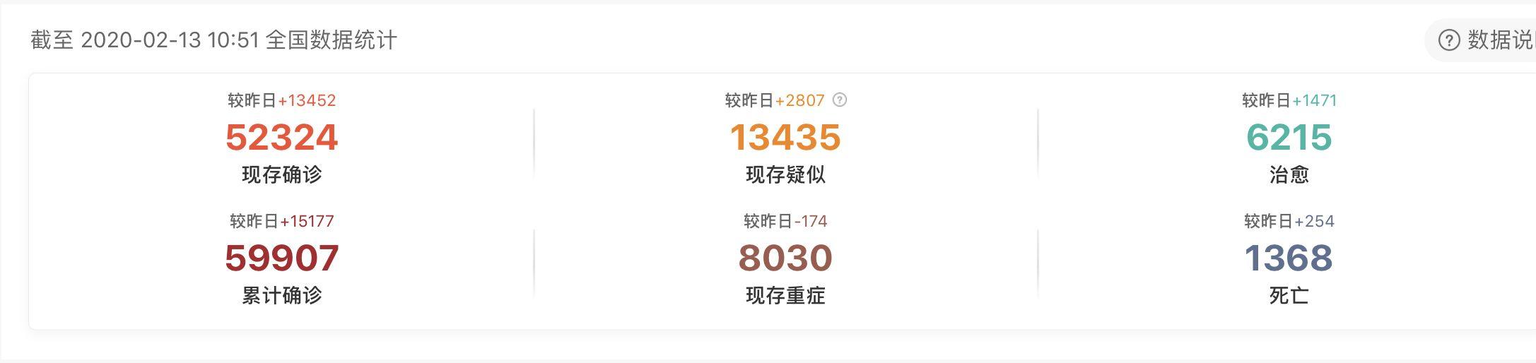 疫情更新:中国昨日确诊人数激增1.5万,是之前的10倍,日本出现第一例死亡