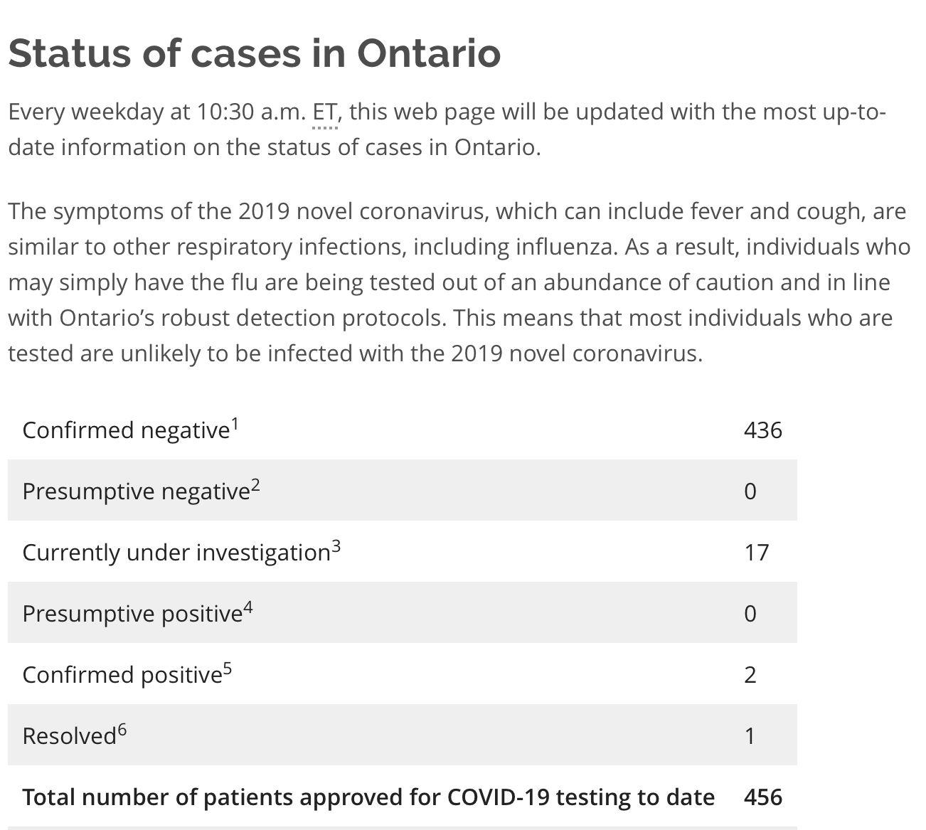 疫情更新:安省1日内新增17人正在调查之中,连续19日无新增病例