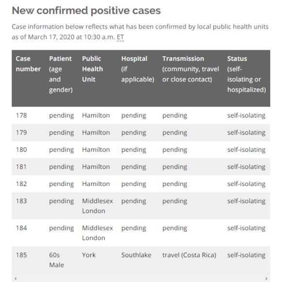 大幅下降,安省今日确诊仅8例,背后原因是什么?
