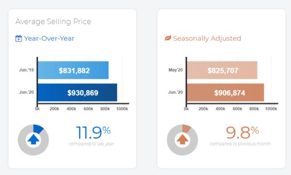 多伦多6月房市迎V型反弹?销量涨89%,价格环比同比皆涨,这种房型涨幅最大