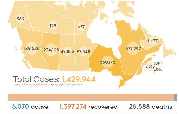 加拿大累计确诊143万,安省新增再次超200